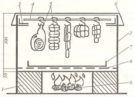 Устройство коптильни горячего копчения из кирпича чертежи